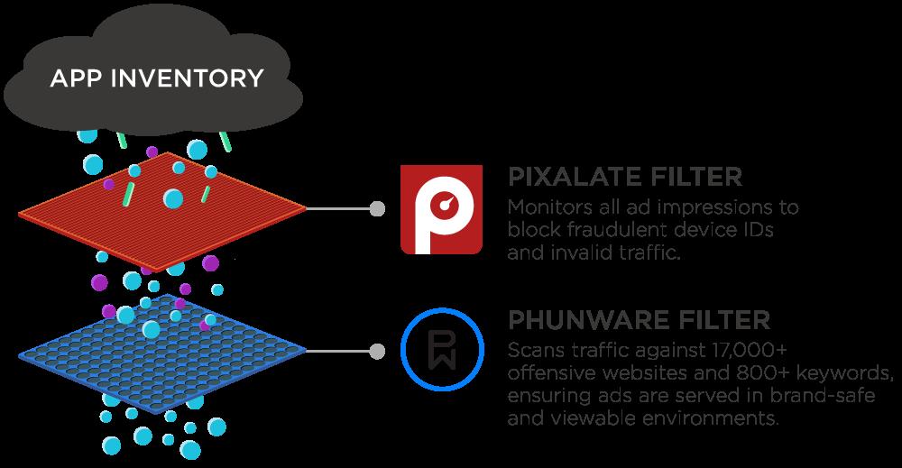 engagement-phunware-protect